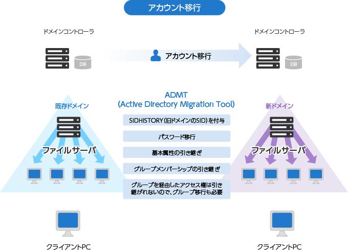 microsoft サポート 診断 ツール