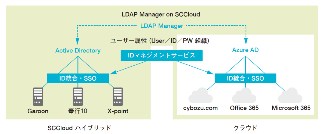 LDAP Manager on SCCloud の構成図